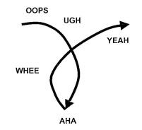 Lowry's Loop